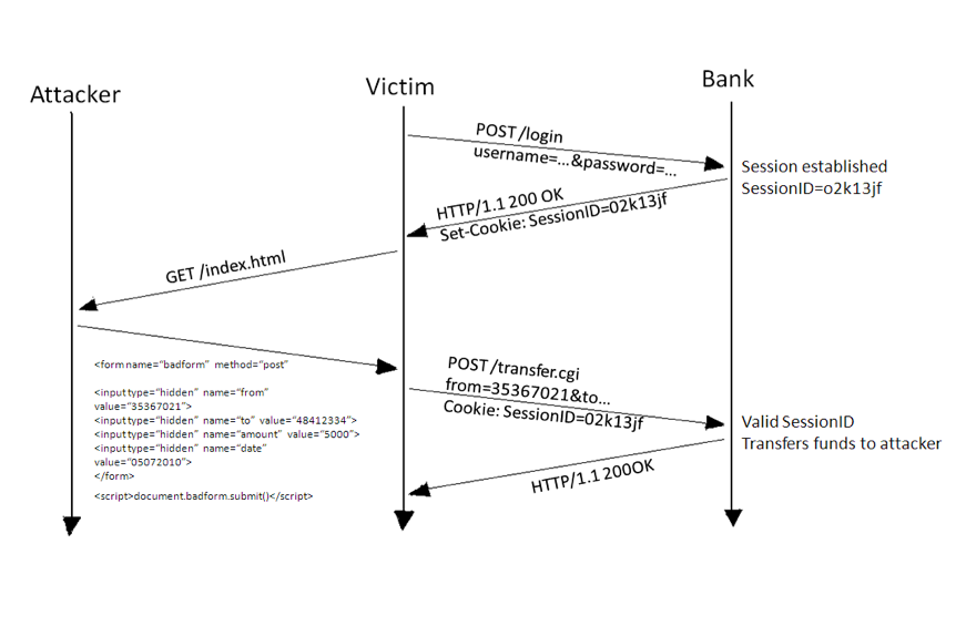 The Tricky one-click attack: CSRF - The Digital Transformation People